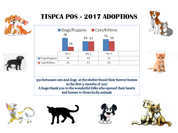 TTSPCA Adoption Statistics